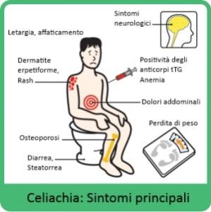 celiachi sintomi